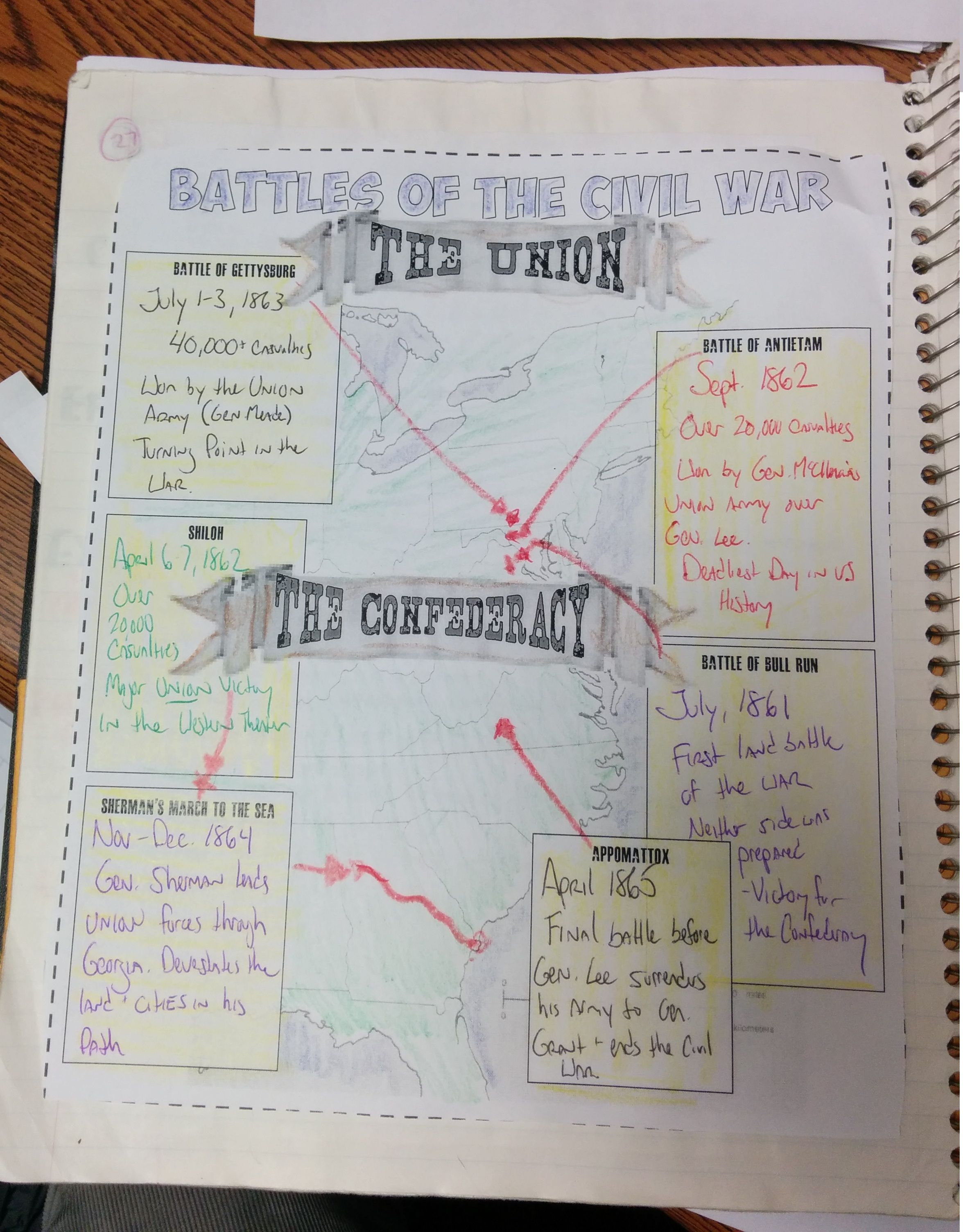 Civil War And Reconstruction Interactive Notebook Pages