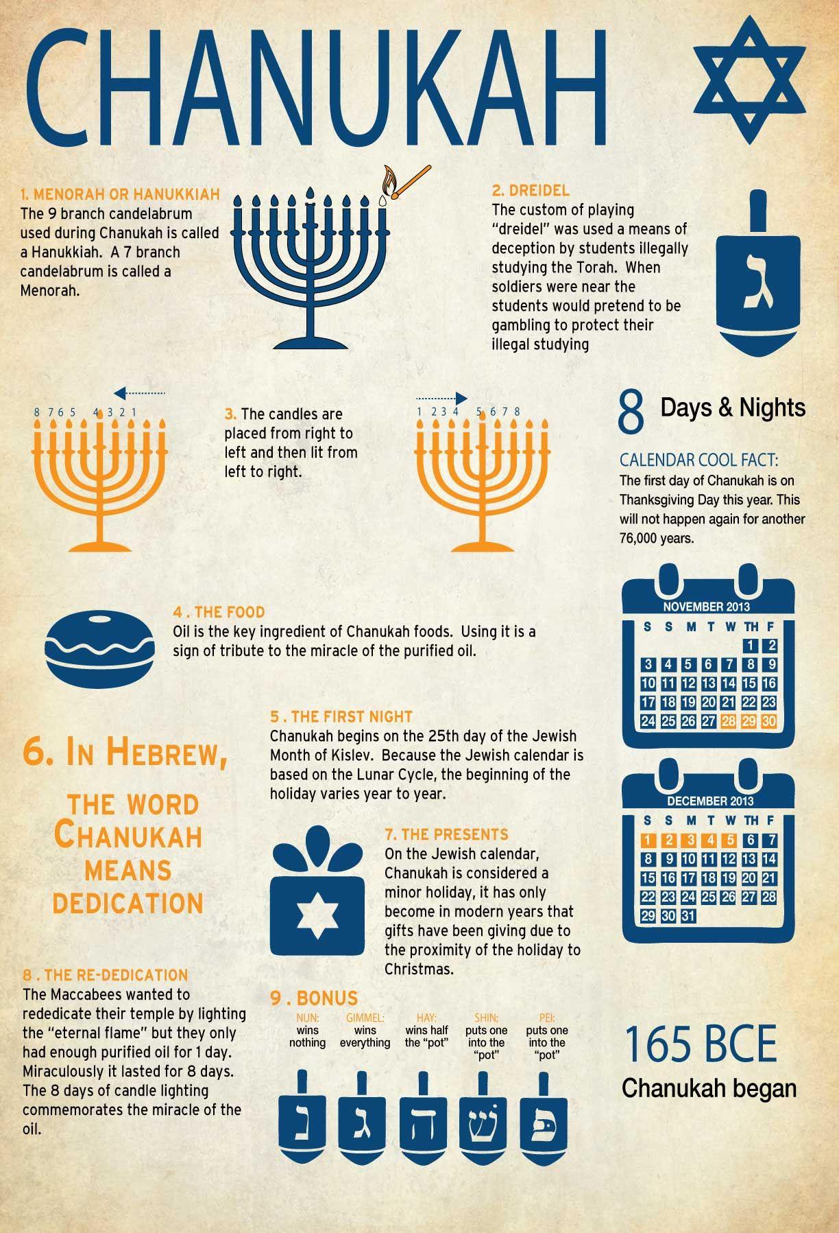 Chanukah Infographic