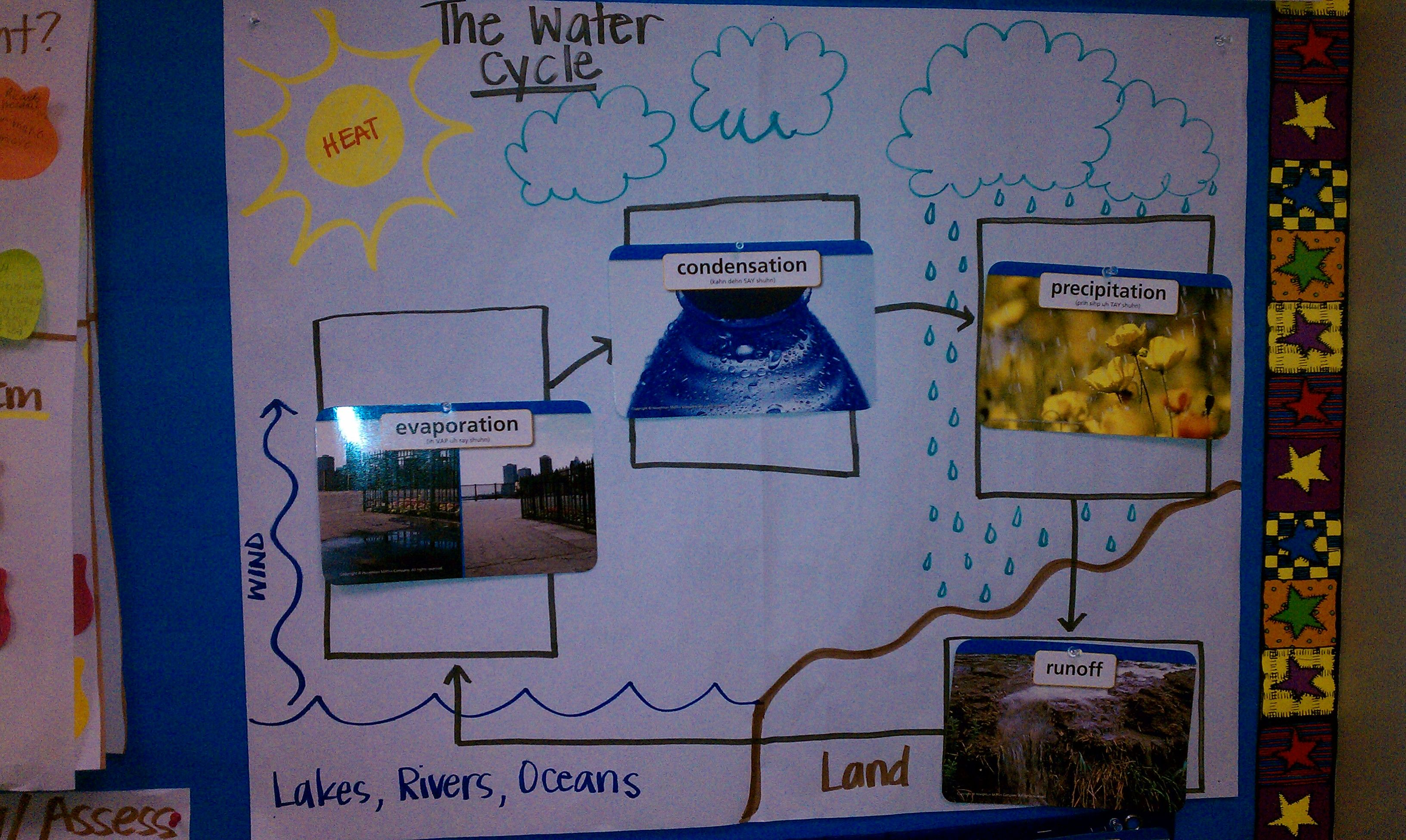 The Water Cycle 5th Grade