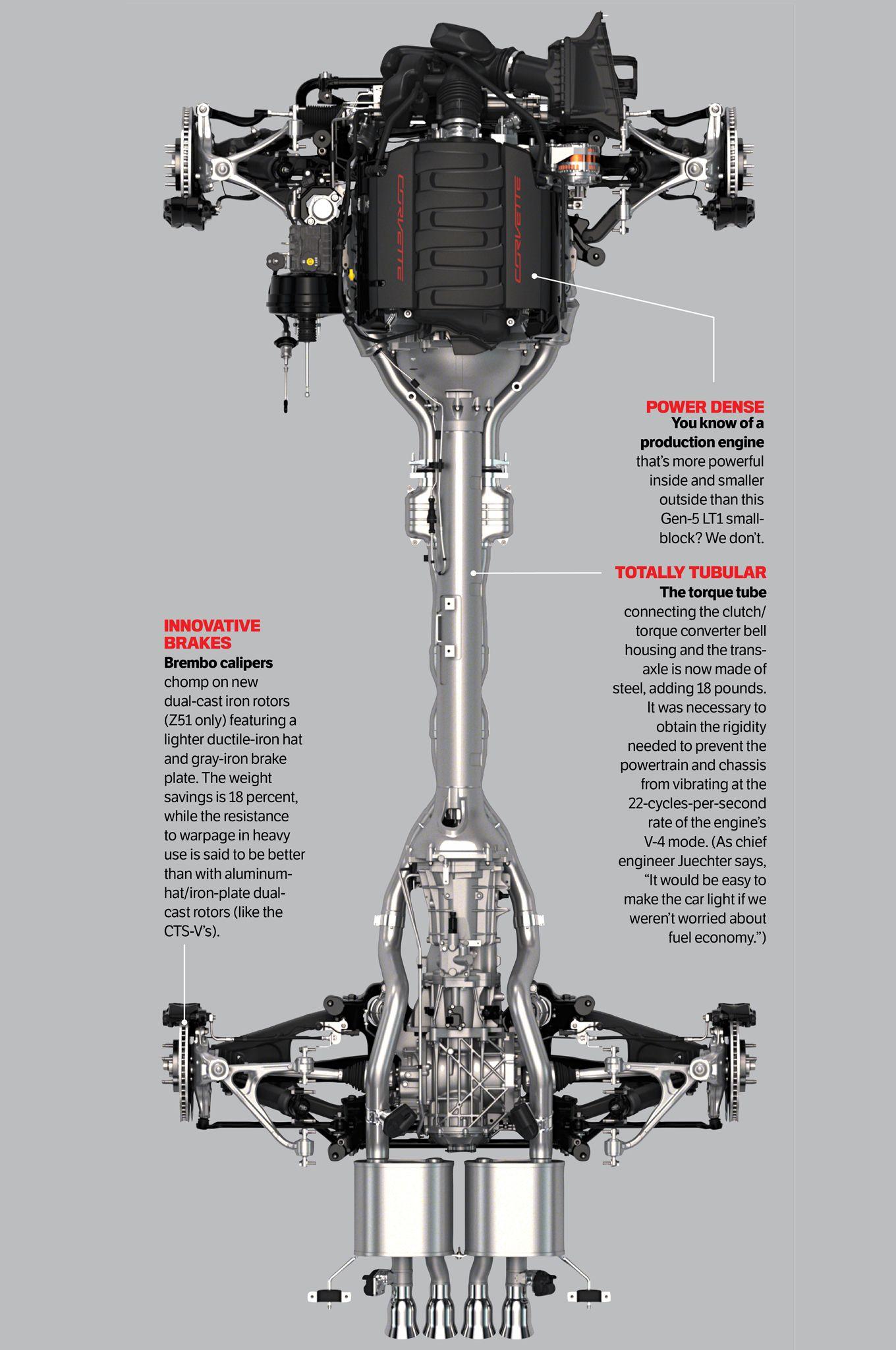 Chevrolet Corvette Stingray Z51 Block Engine