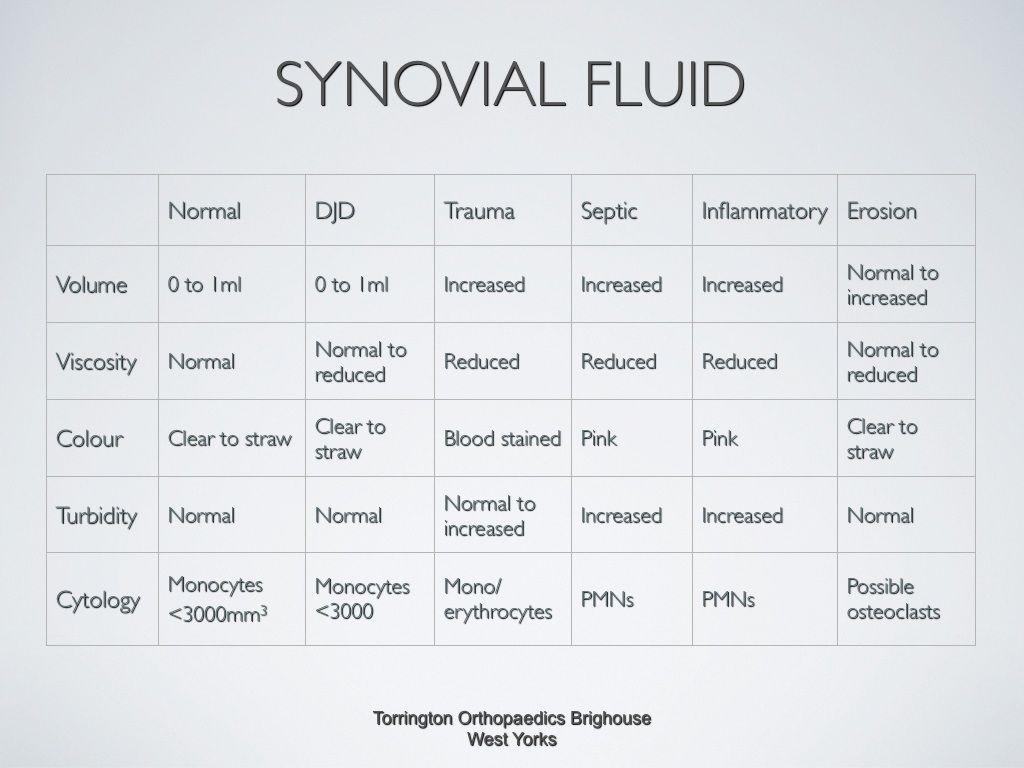 Novial Fluid Findings
