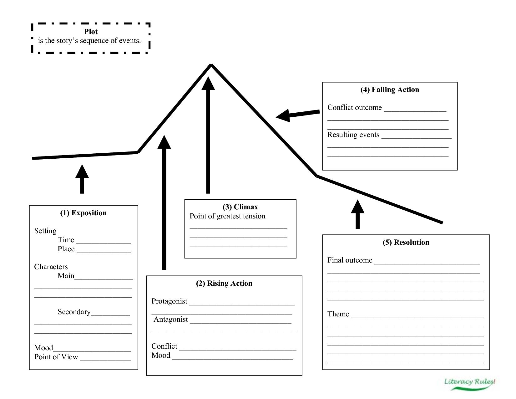 Dot Plot Worksheet Free
