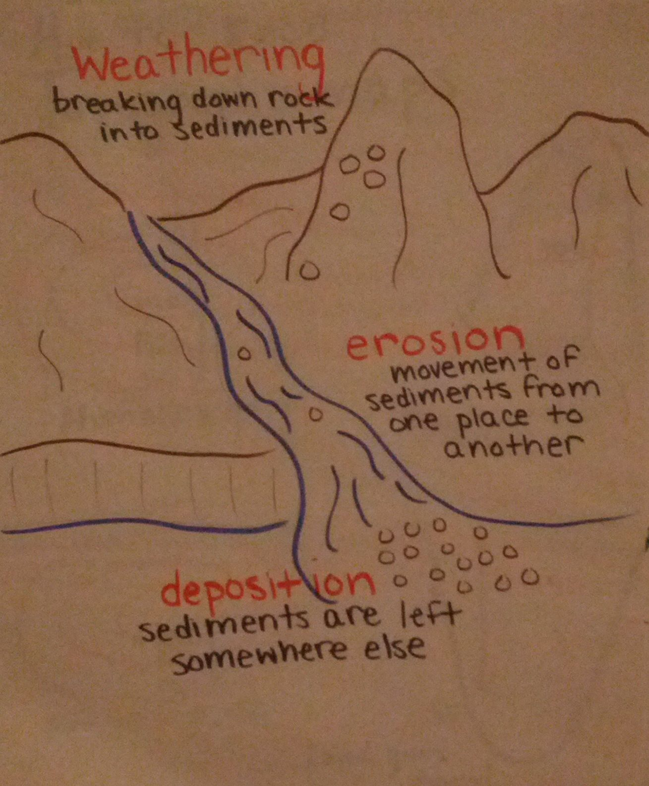 Anchor Chart I Made All About Weathering Erosion And
