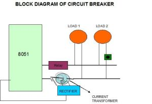 Block Diagram of Circuit Breaker | Knowledge | Pinterest