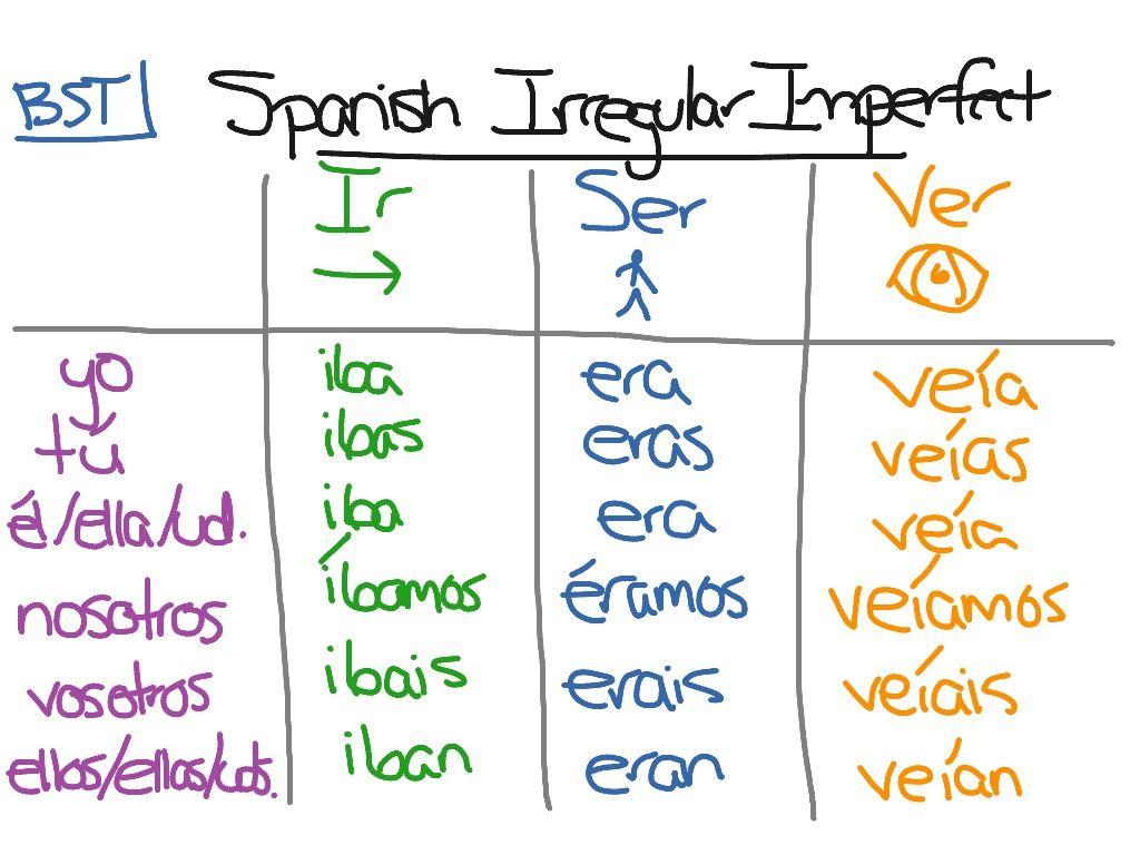 Imperfect Tense Conjugation Irregular