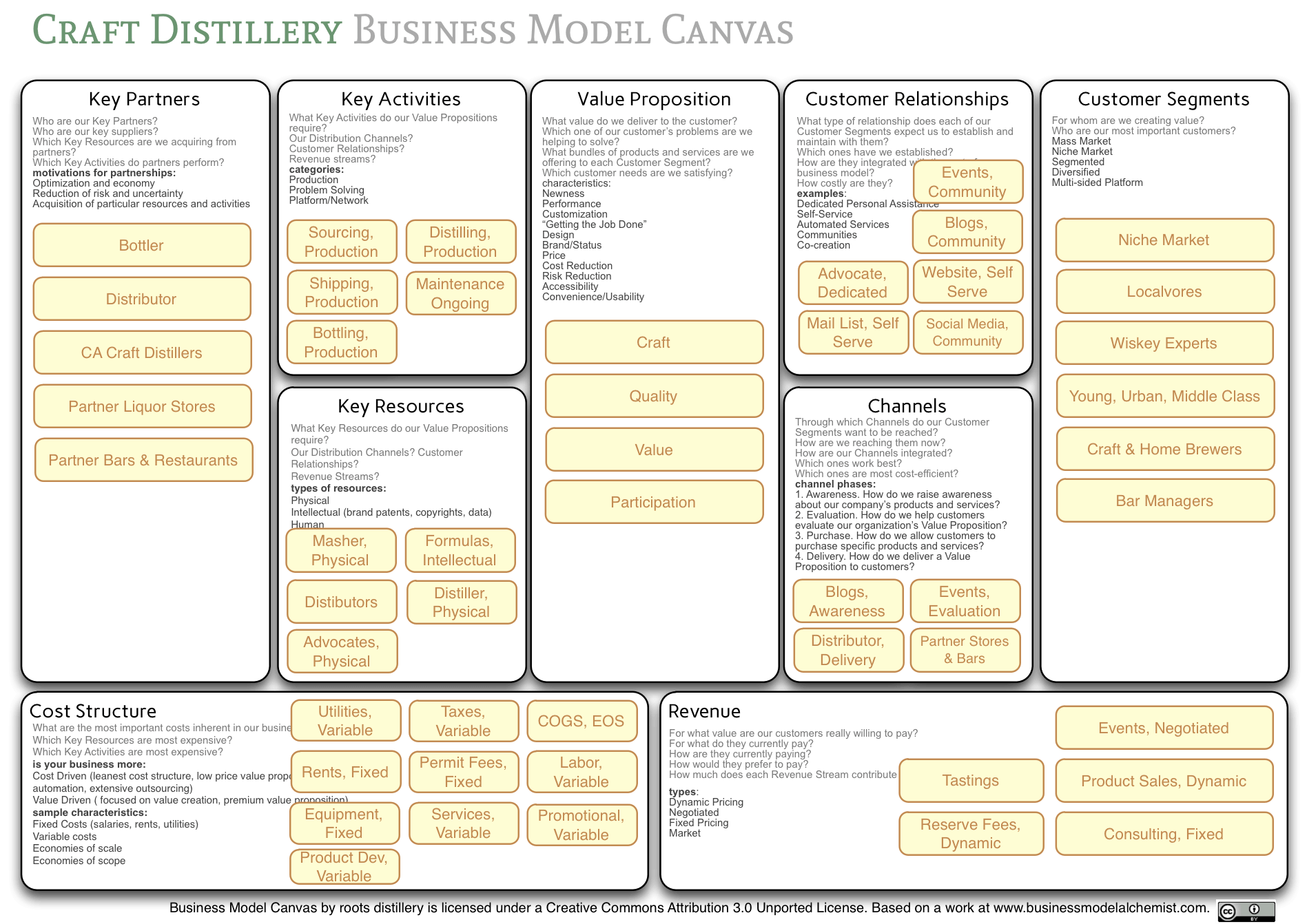 Business Model Canvas Craft22