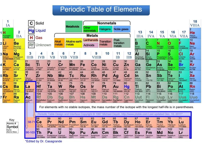 Periodic table broken down into groups periodic for Ptable groups