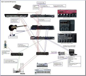block diagram recording studio  Google Search | Office
