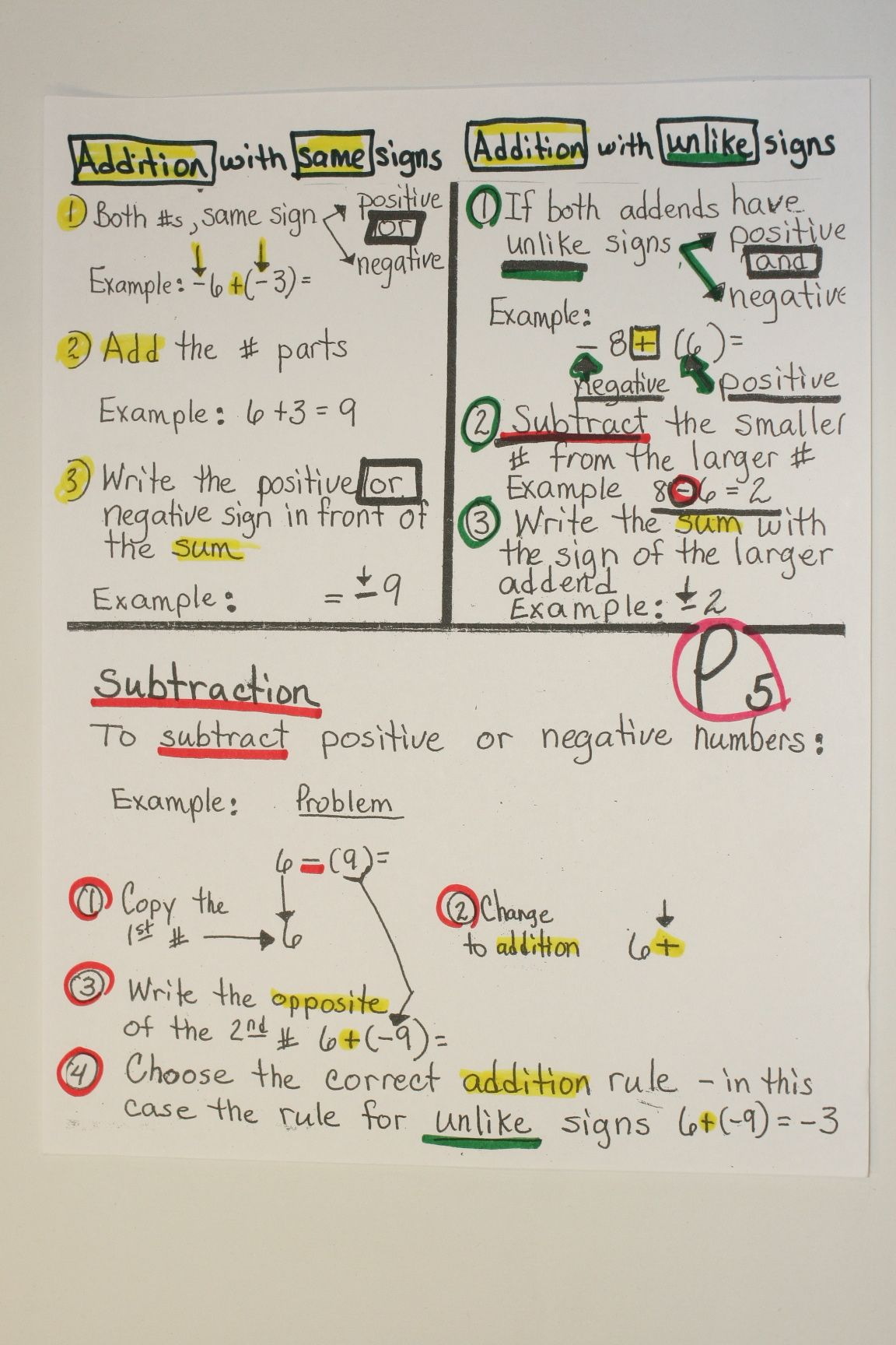 Here S A Nice Anchor Chart On Adding And Subtracting Integers