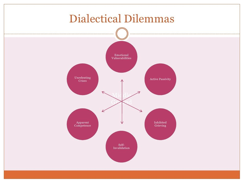 Dbt Dialectical Dilemmas