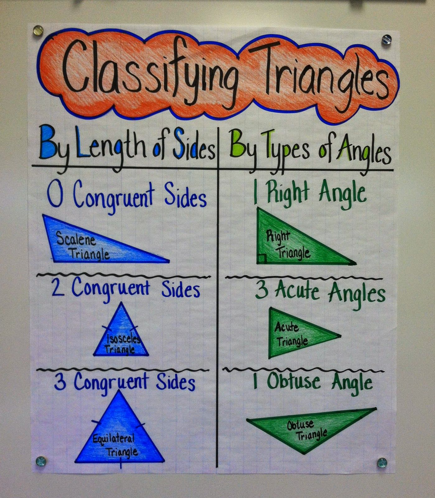 Classifying Triangles Anchor Chart