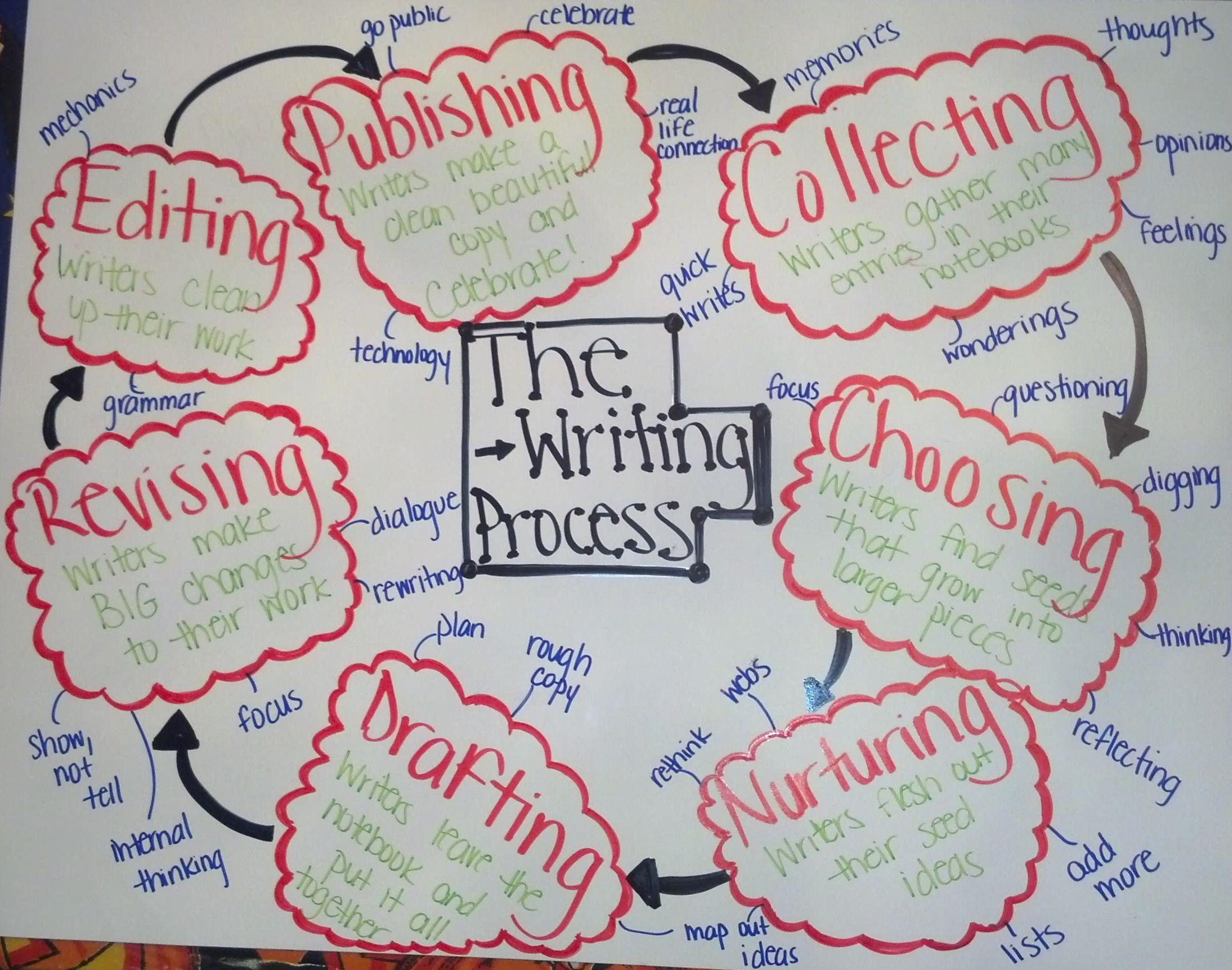 Middle School Writer S Workshop
