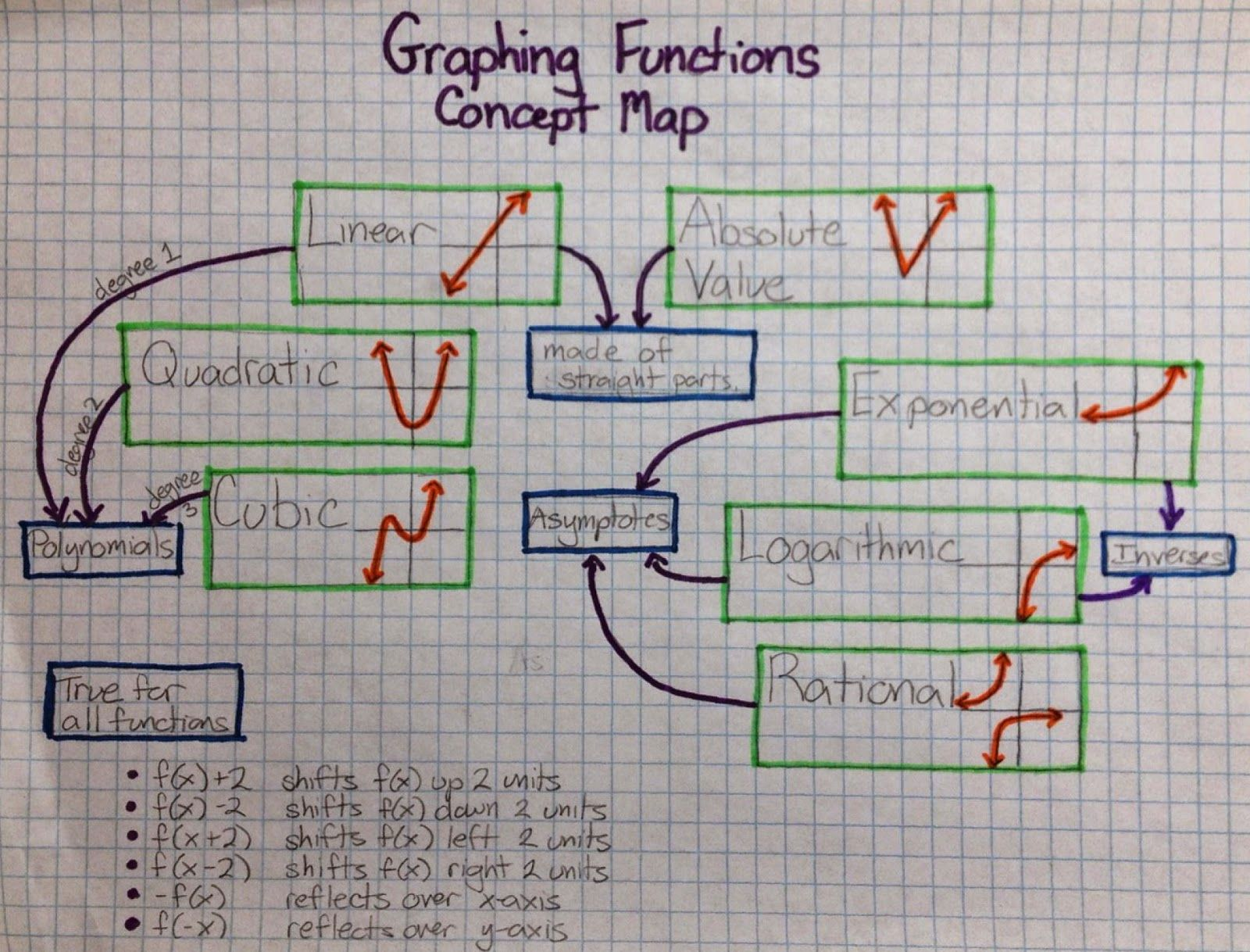 Drawing On Math Concept Maps