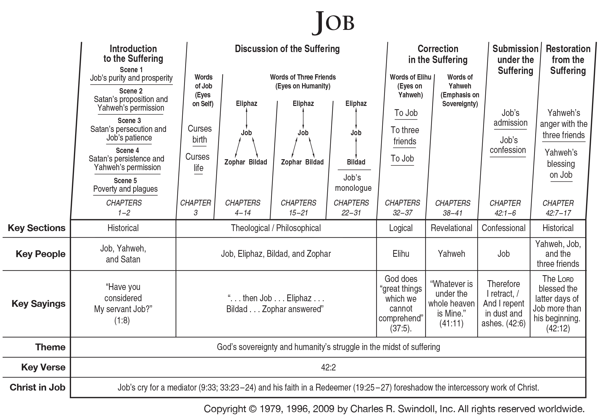 Book Of Job Overview