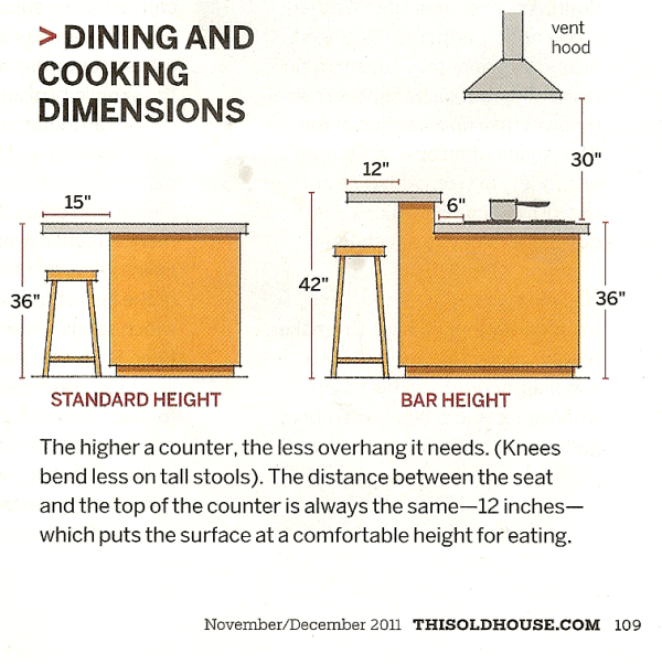 Kitchen With Island Layouts Dimensions Kitchen