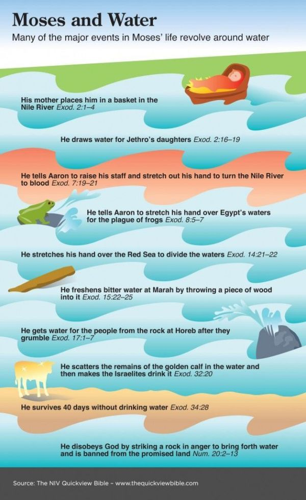 Many of the major events in Moses' life revolve around ...