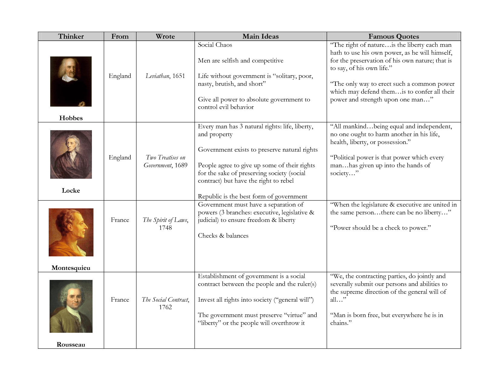 Comparison Of The Renaissance And Enlightenment