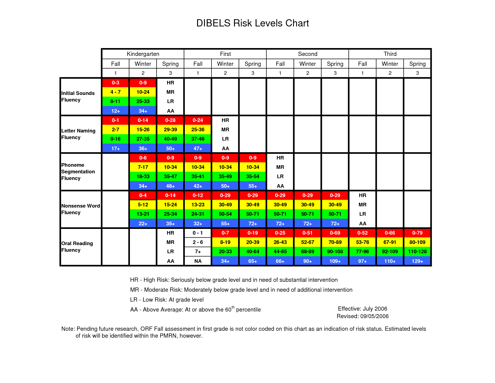 Dibels Oral Reading Fluency Passages 4th Grade