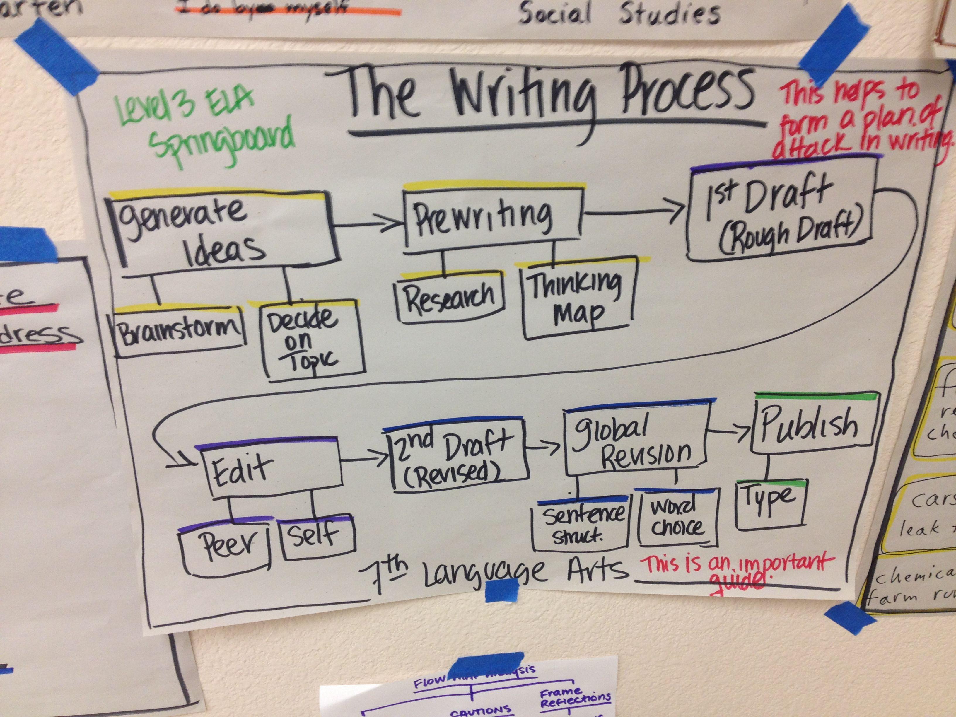 The Writing Process Thinking Map