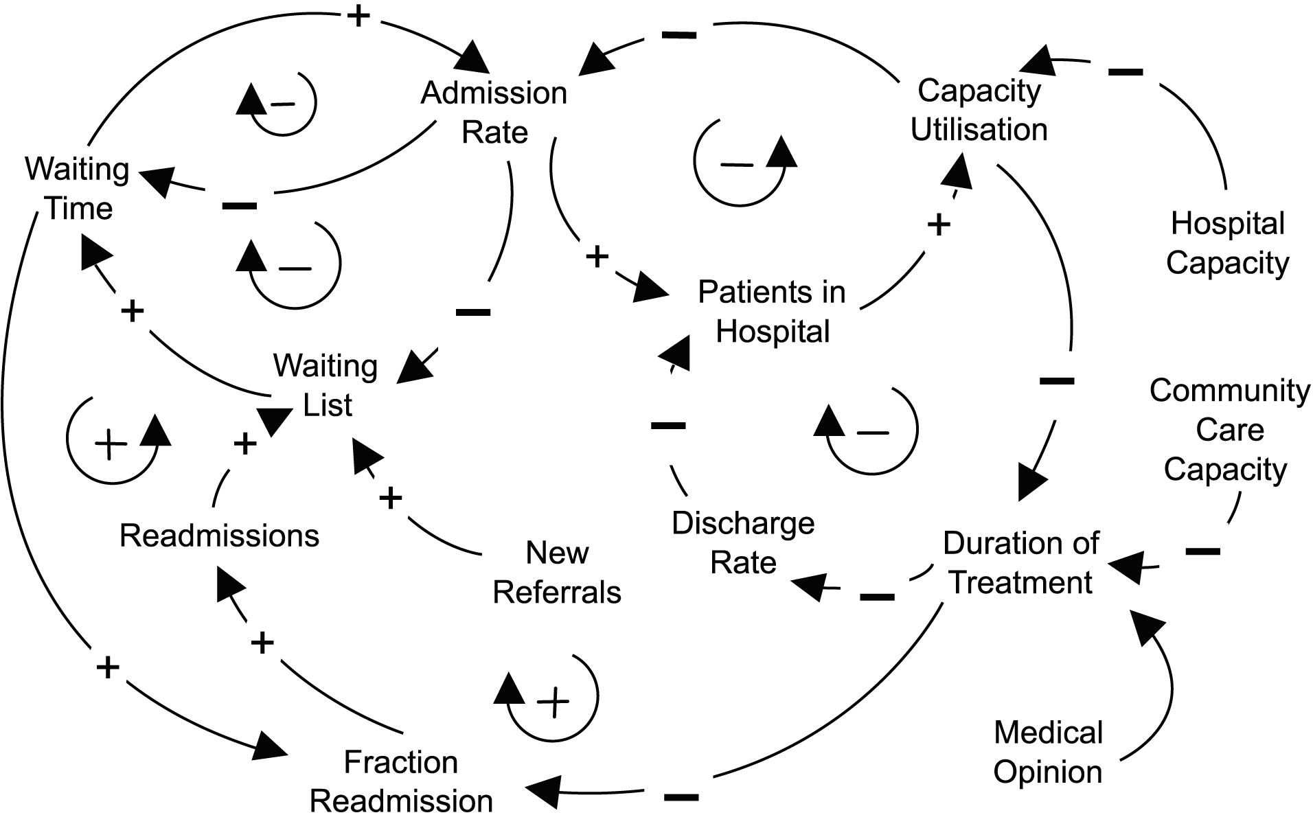 Causal Loop Diagram Healthcare Delivery