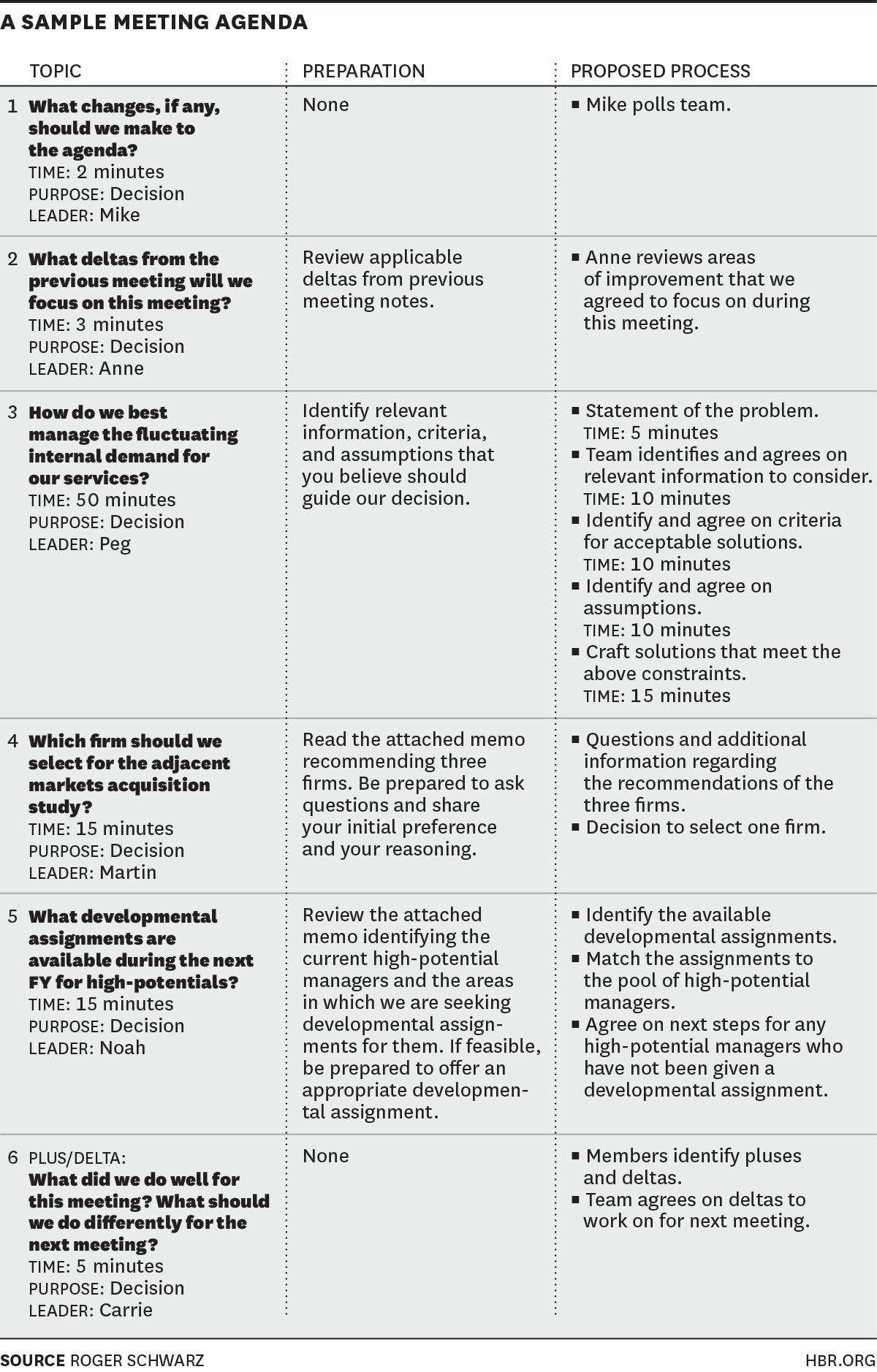 Best 25 Effective Meetings Ideas