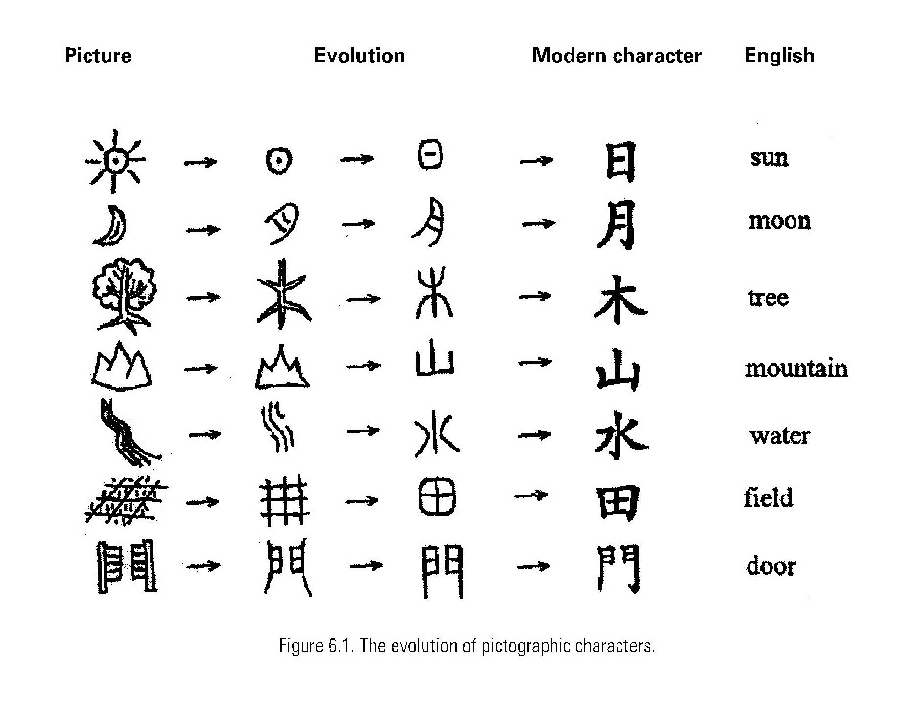 Ancient Chinese Writing Translation