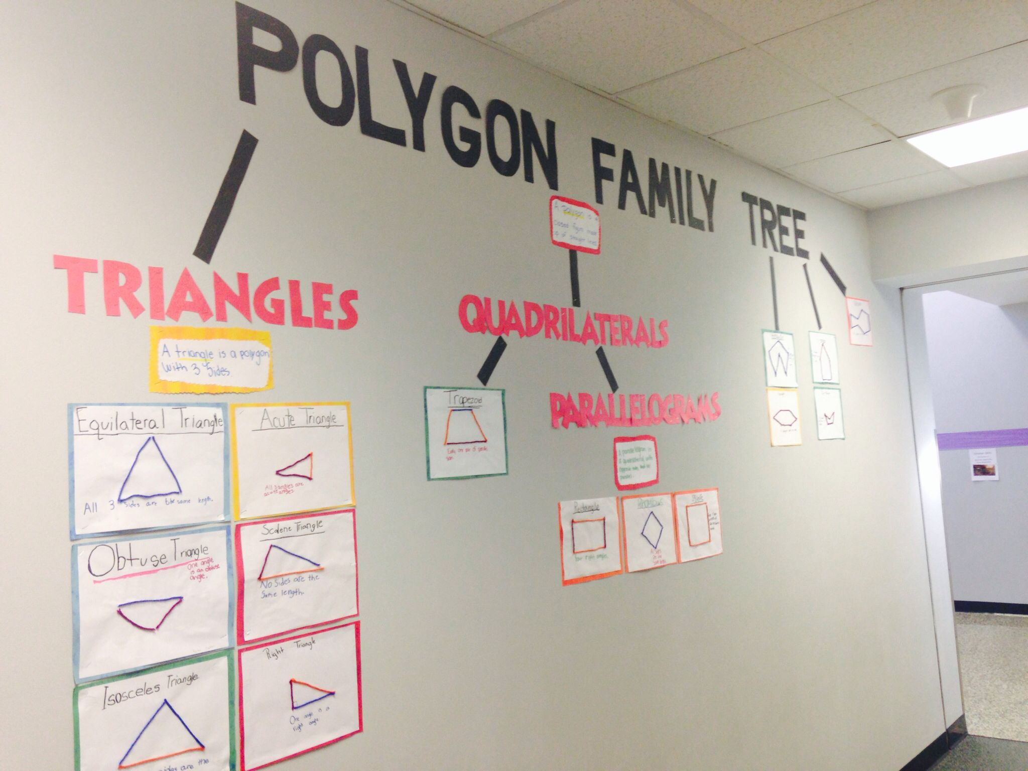 Polygon Family Tree