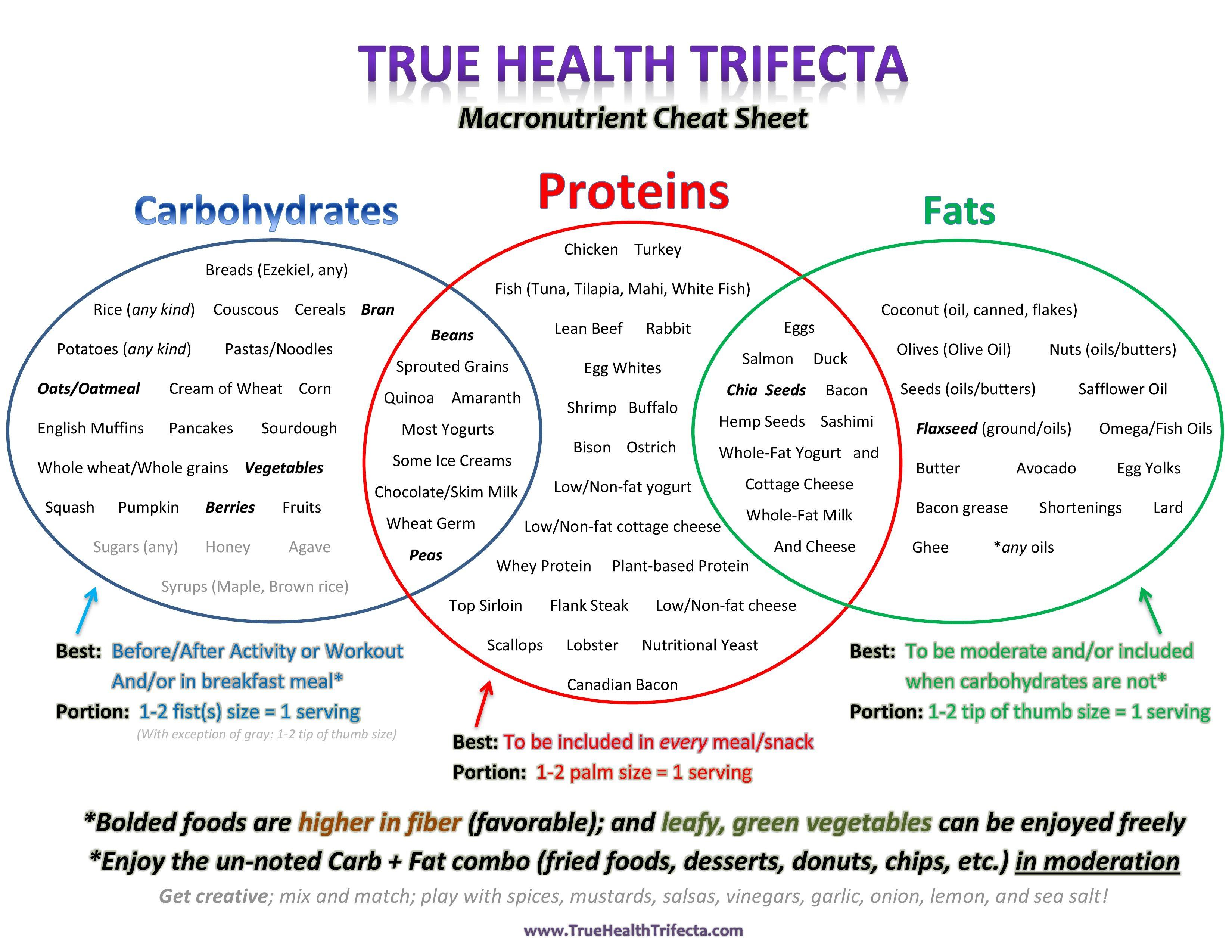 Healthy Eating Foods List