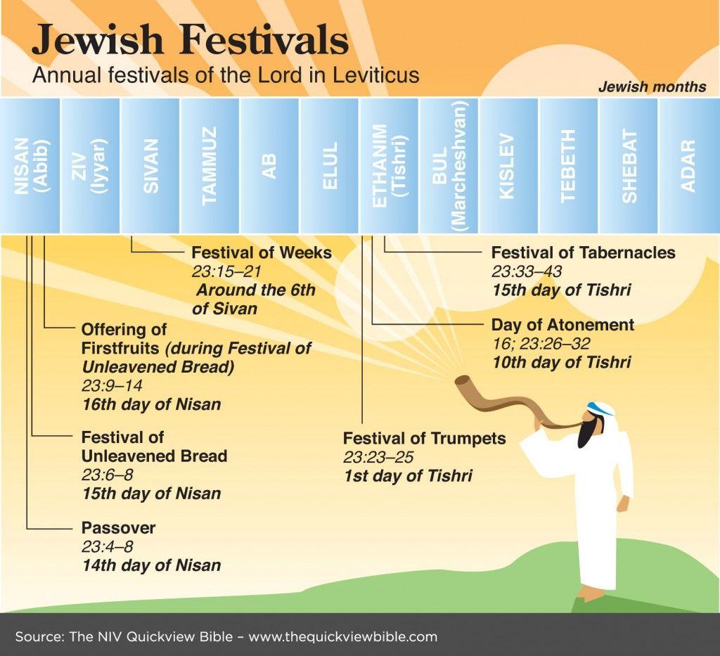 Best 25 Jewish Festivals Ideas