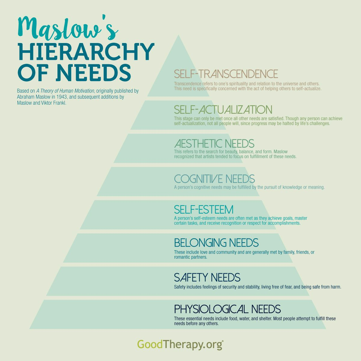 Abraham Maslow S Hierarchy Of Needs Developed From A