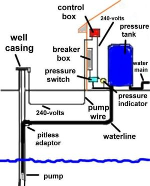 well pressure systems | WATER SYSTEM PRESSURE SWITCH