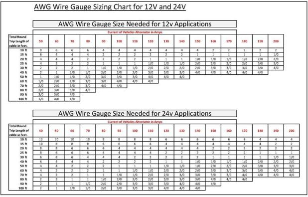 Wire Gauge Size Chart Gallery - Wiring Table And Diagram Sample ...