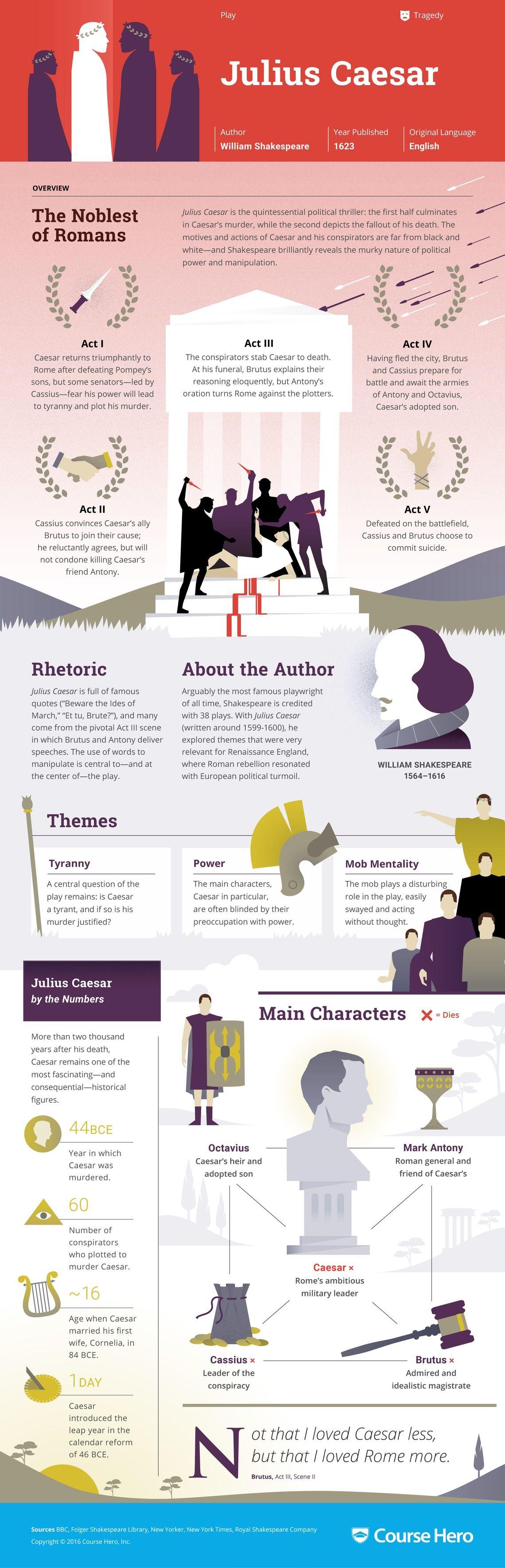 Julius Caesar Infographic