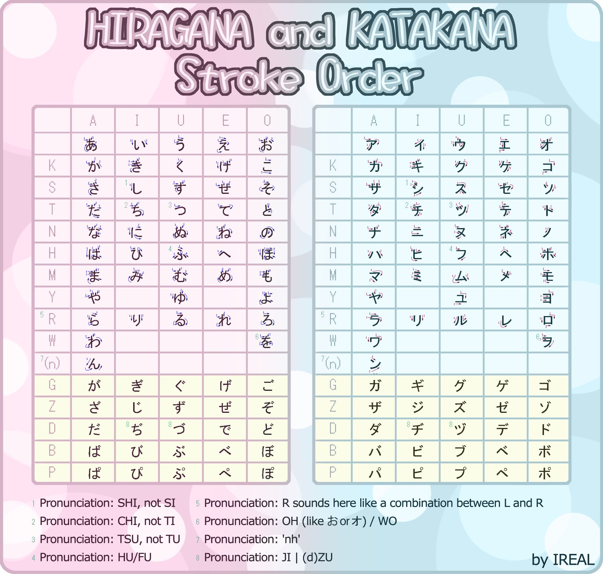 Hiragana And Katakana Alphabet