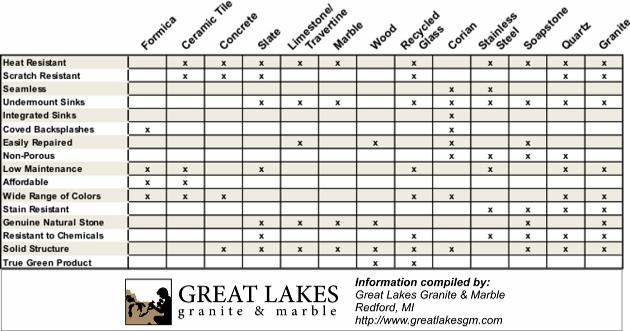 Fascinating Comparison Of Countertops Complete With Chart. Quartz Vs  Granite Kitchen ...