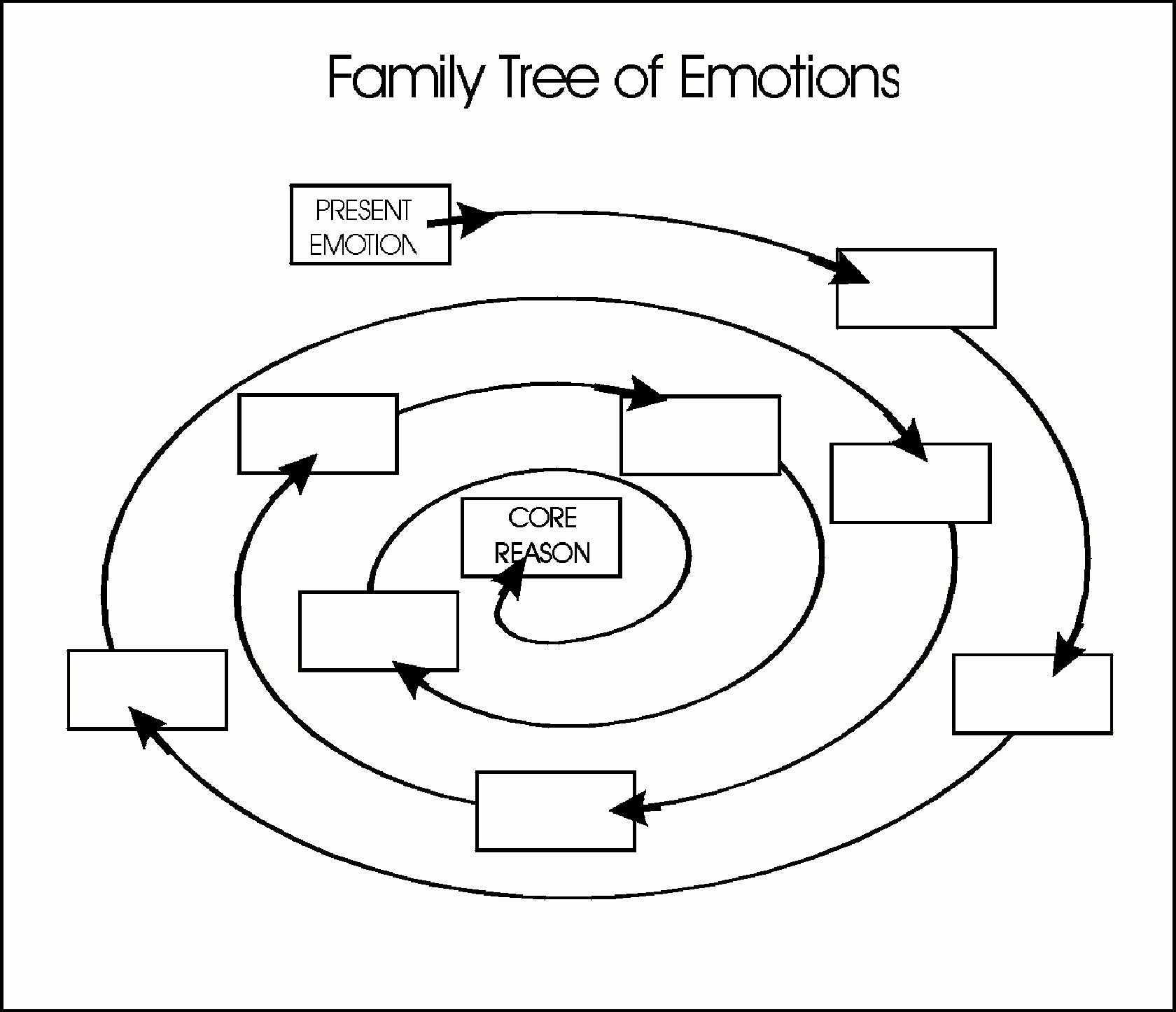 Family Tree Of Emotions Working Your Way To The Core Beliefs That Are Hidden Behind The