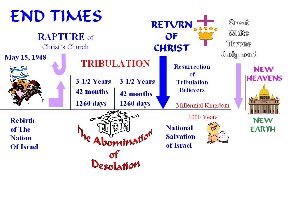 Chart end times think about