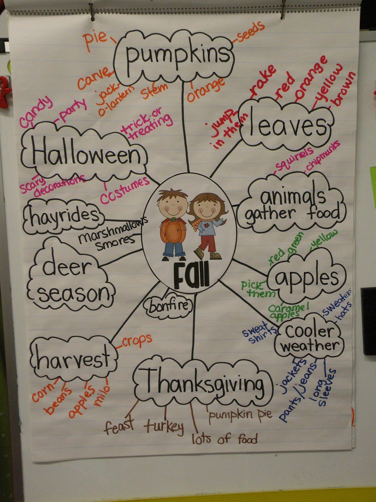 Anchor Chart Ideas There Was An Old Lady Who Swallowed