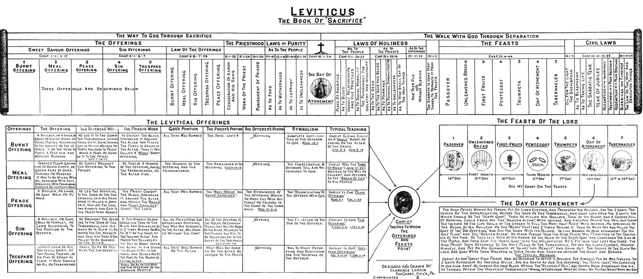 The Third Book In The Old Testament Is Called Leviticus It Is Called Leviticus Because It