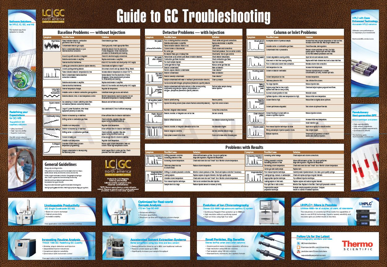 Sign Up To Receive This Complimentary Gas Chromatography Troubleshooting Poster For Your Lab
