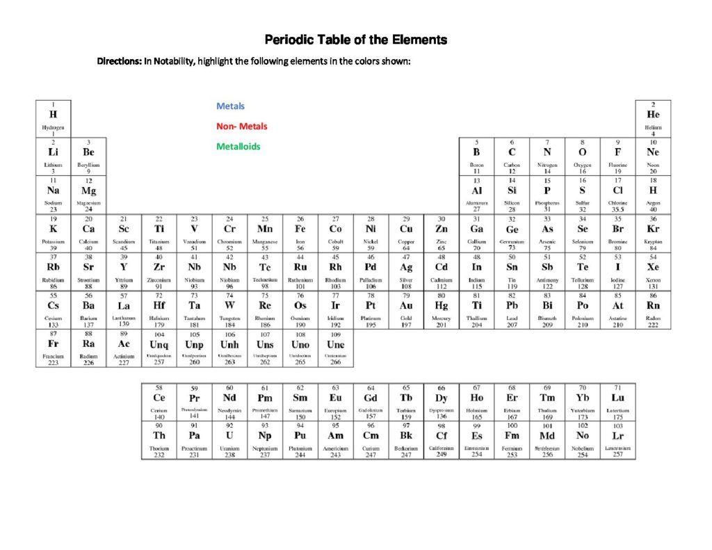 Periodic T Ble Of Elements Met Ls N Met Ls Met Lloids