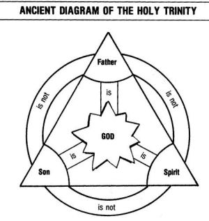 Ancient Diagram of the Holy Trinity | Holy Trinity | Pinterest | Lutheran, Sunday school and Bible