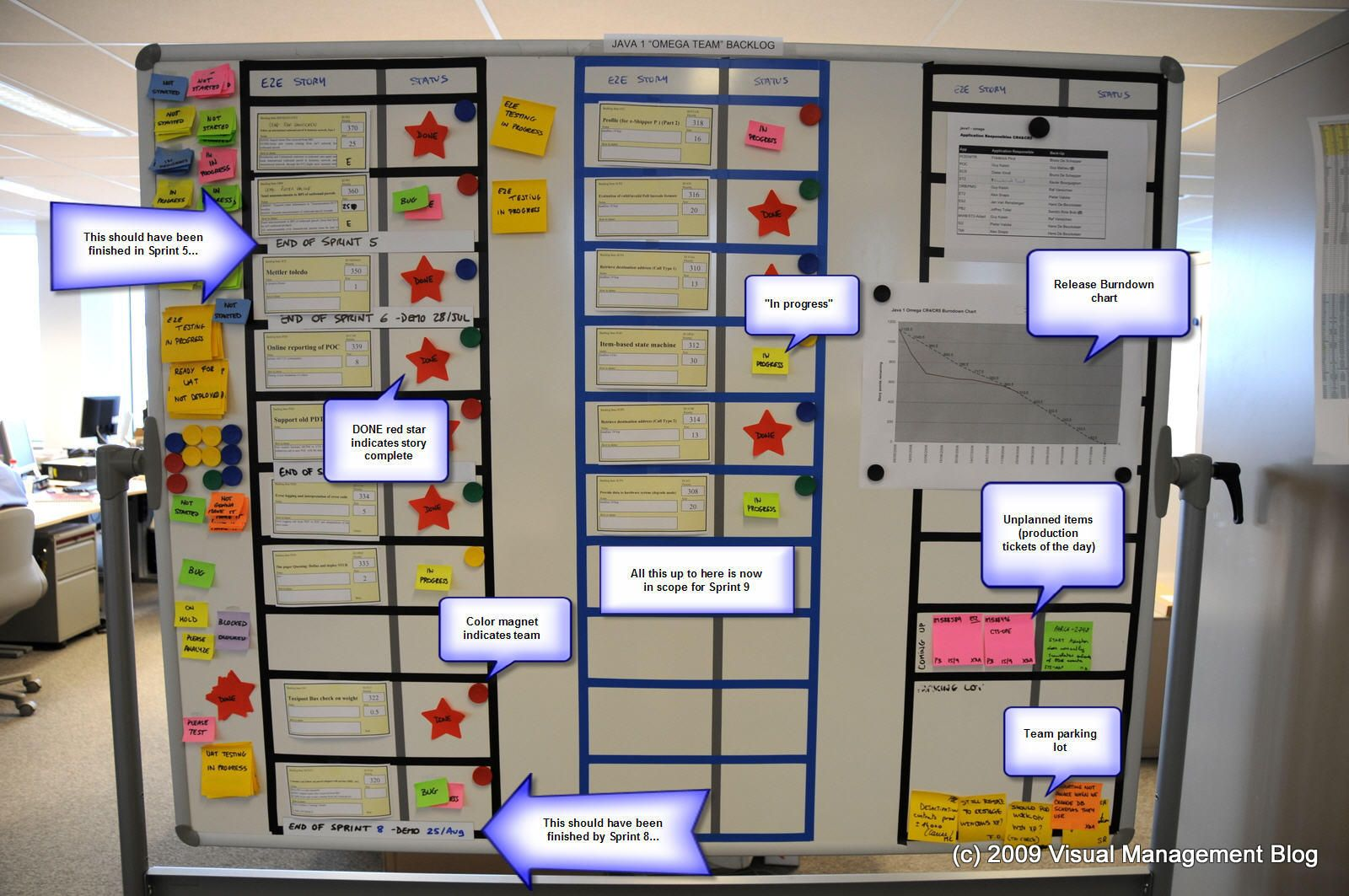 Scrum Board With Status Tags