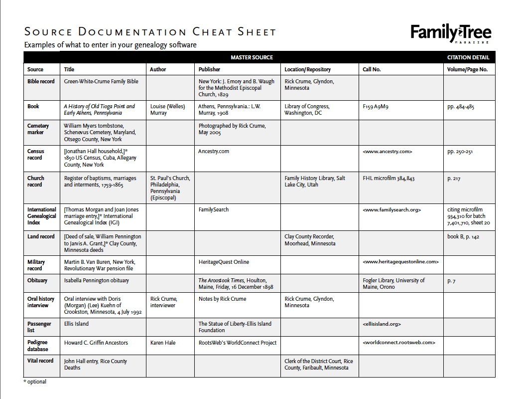 Downloadable Source Citation Cheat Sheet It Has Examples Of What To Enter In Your Genealogy