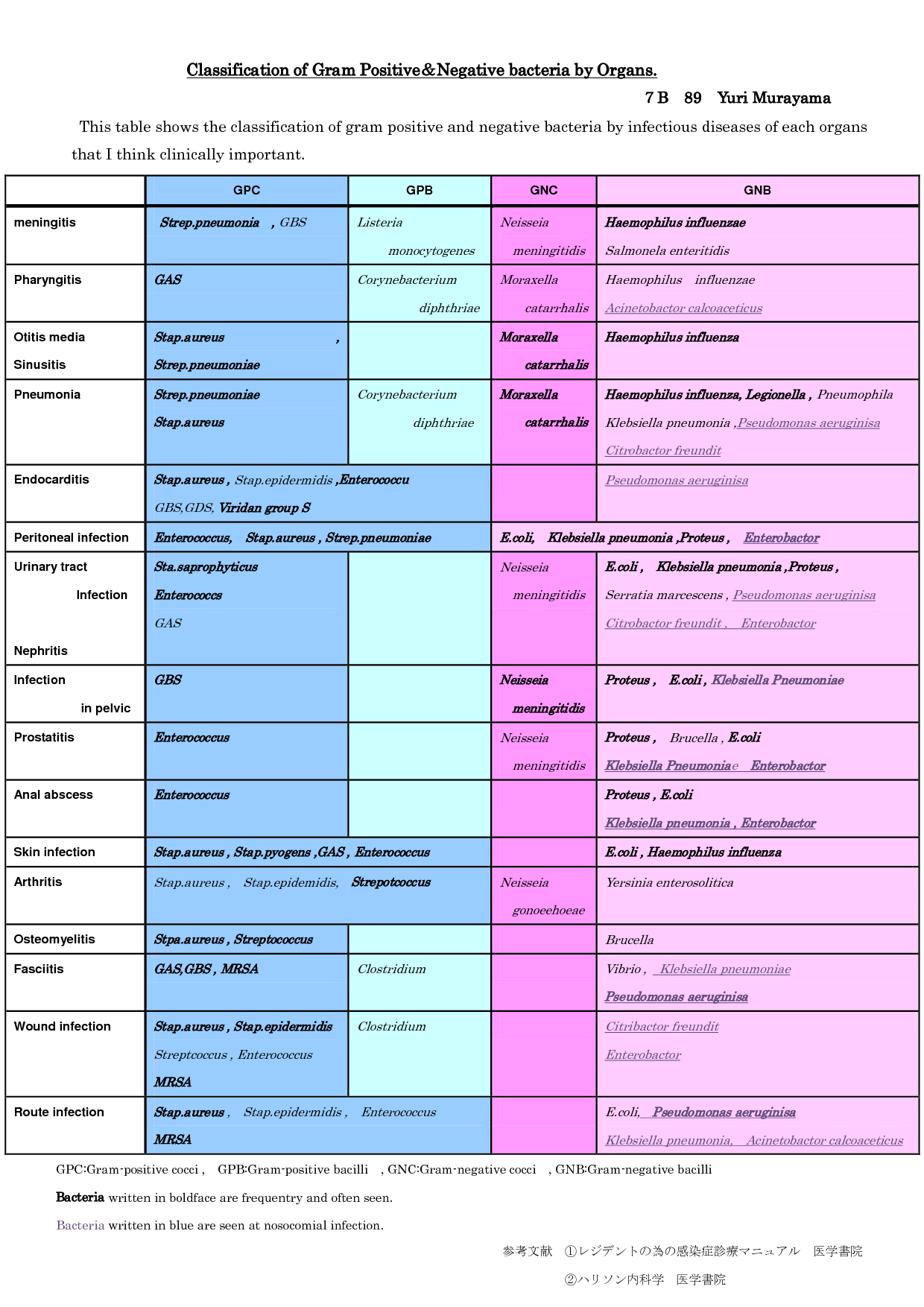 Classification Of Gram Positive Negative Bacteria By