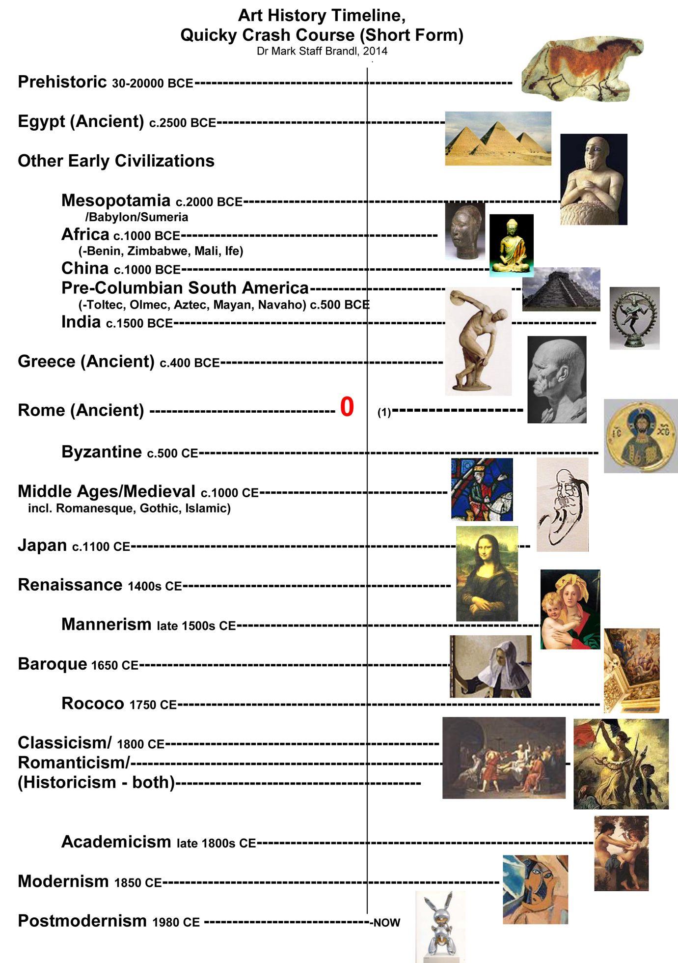 Metaphor And Art Art History Timeline Pre
