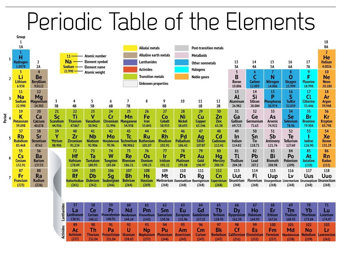 Free Printable Periodic Table Of Elements