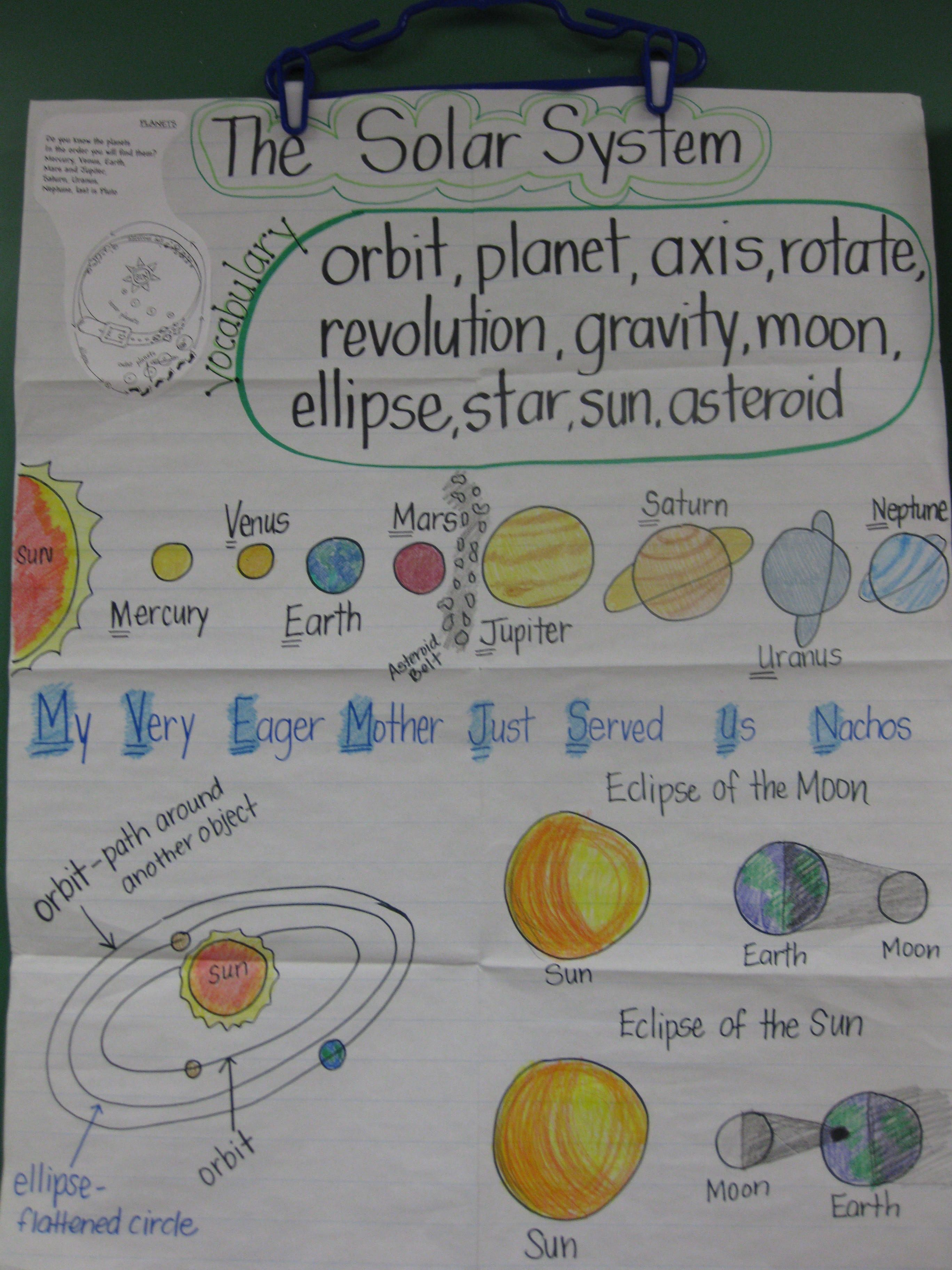 Staar Review Anchor Chart This Is An Anchor Chart I Make