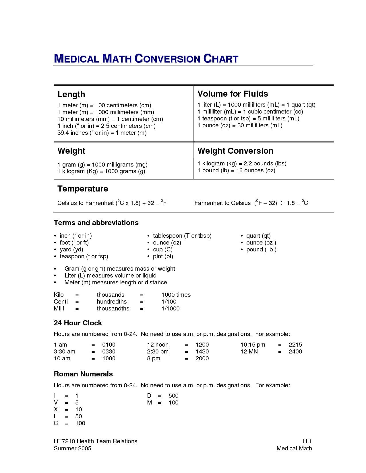 Medical Math Conversion Chart