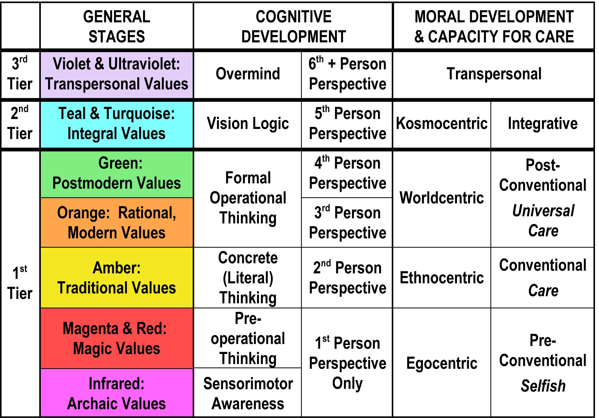 Kohlberg S Stages Of Moral Development Is A Theory That